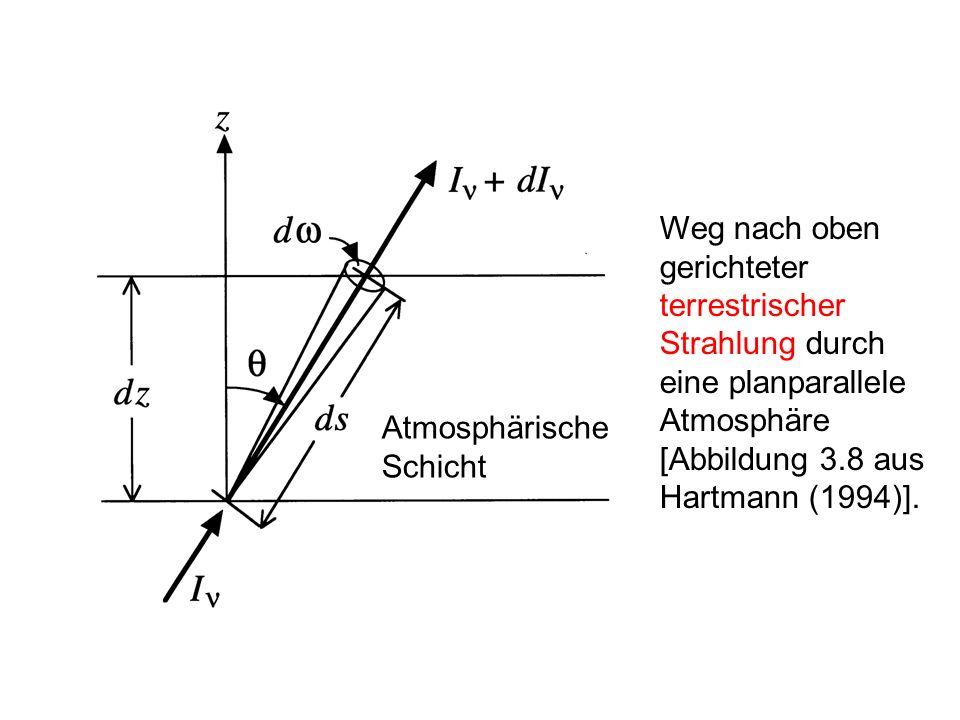 Weg nach oben gerichteter terrestrischer Strahlung durch eine planparallele Atmosphäre [Abbildung 3.8 aus Hartmann (1994)].